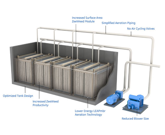 Membrane Bioreactors for Wastewater Treatment